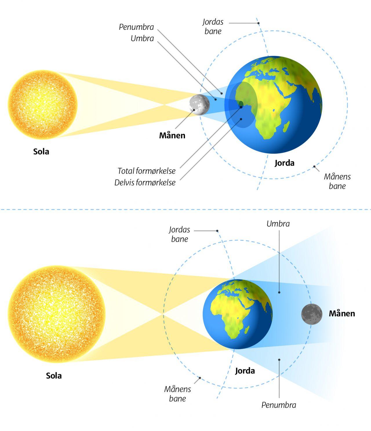 Sol- og måneformørkelse