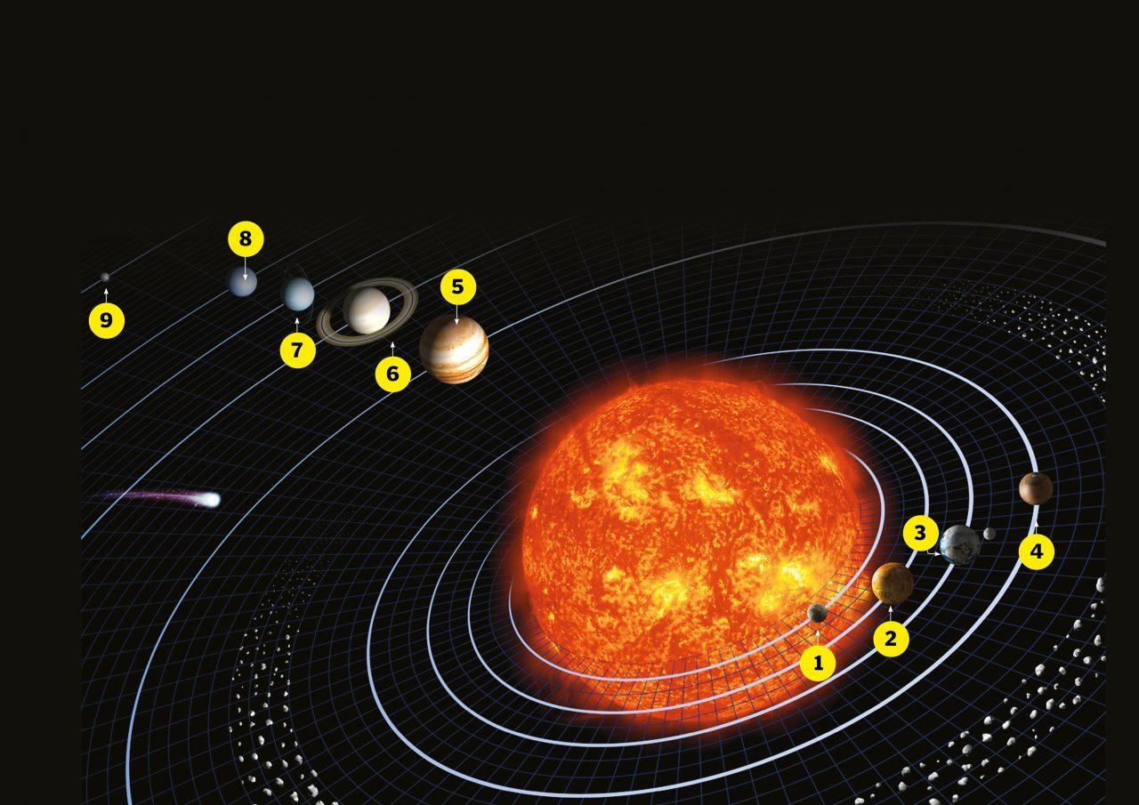 Planetenes plassering i solsystemet