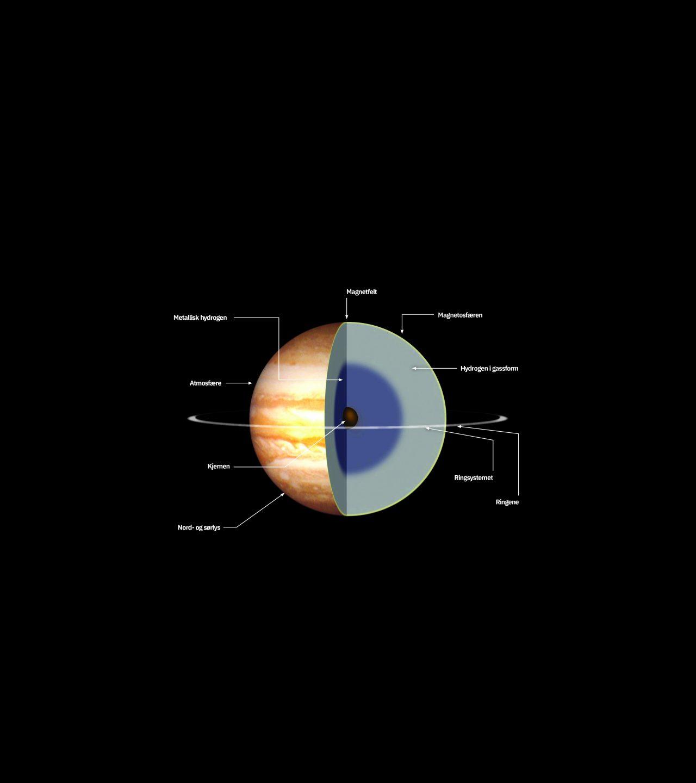 Illustrasjon av hvordan Jupiter er oppbygget