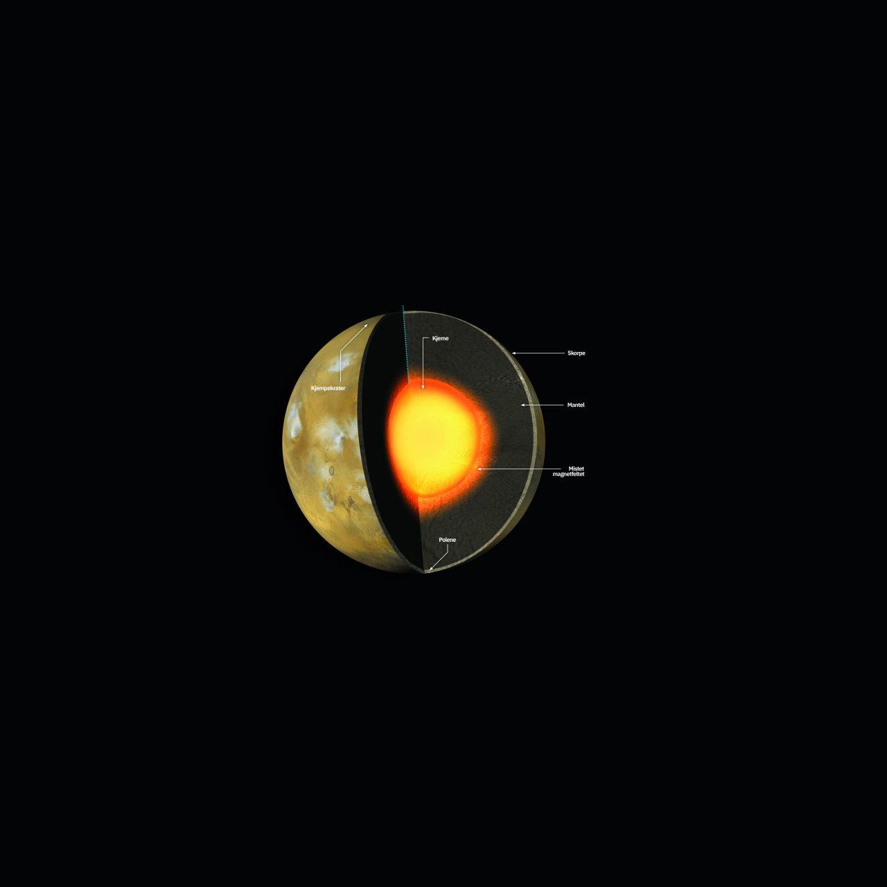 Illustrasjon av hvordan Mars er oppbygget