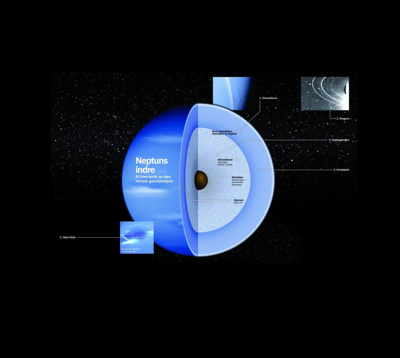 Illustrasjon av hvordan Neptun er oppbygget