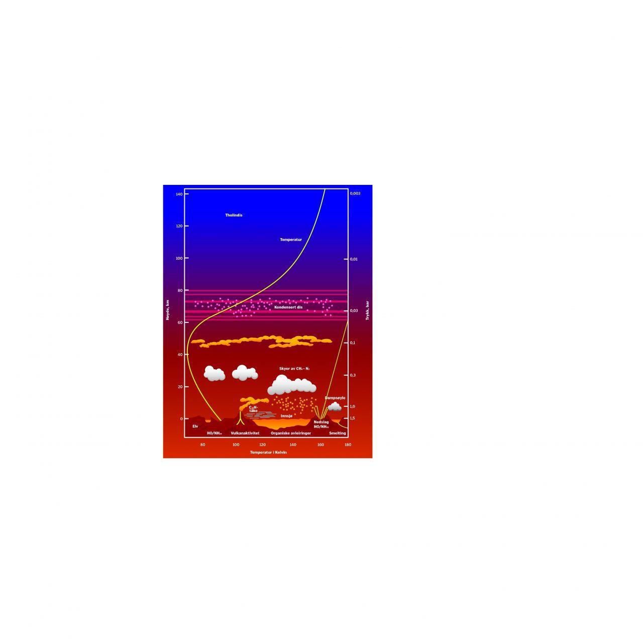 Illustrasjon av Titans atmosfære