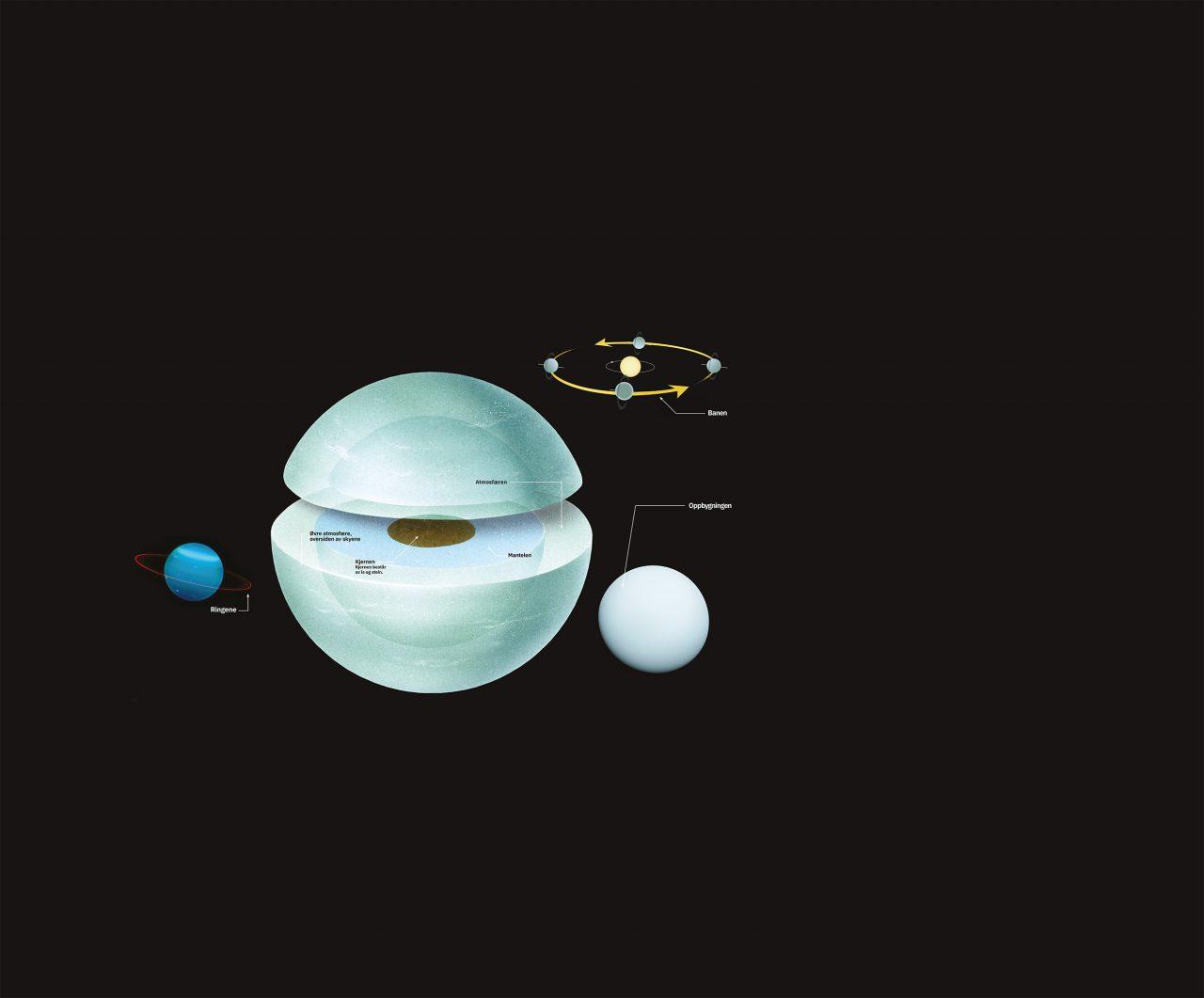 Illustrasjon av hva Uranus består av