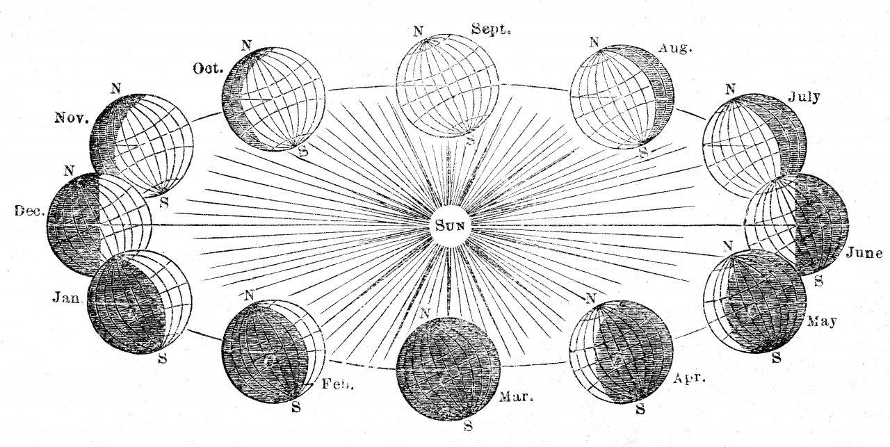 Illustrasjon av solverv 1881