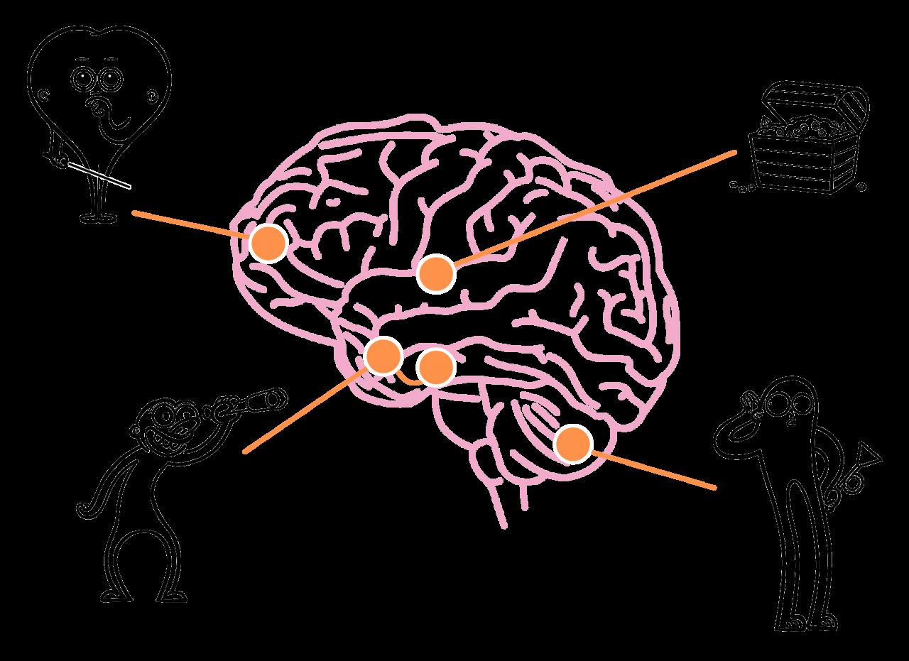 Figurene i hjernelæring