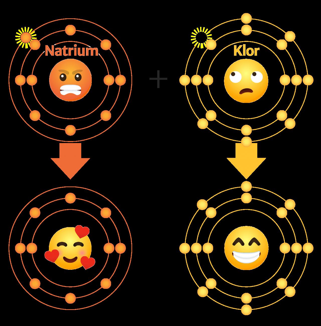 Kjemisk reaksjon når natrium og klor møtes
