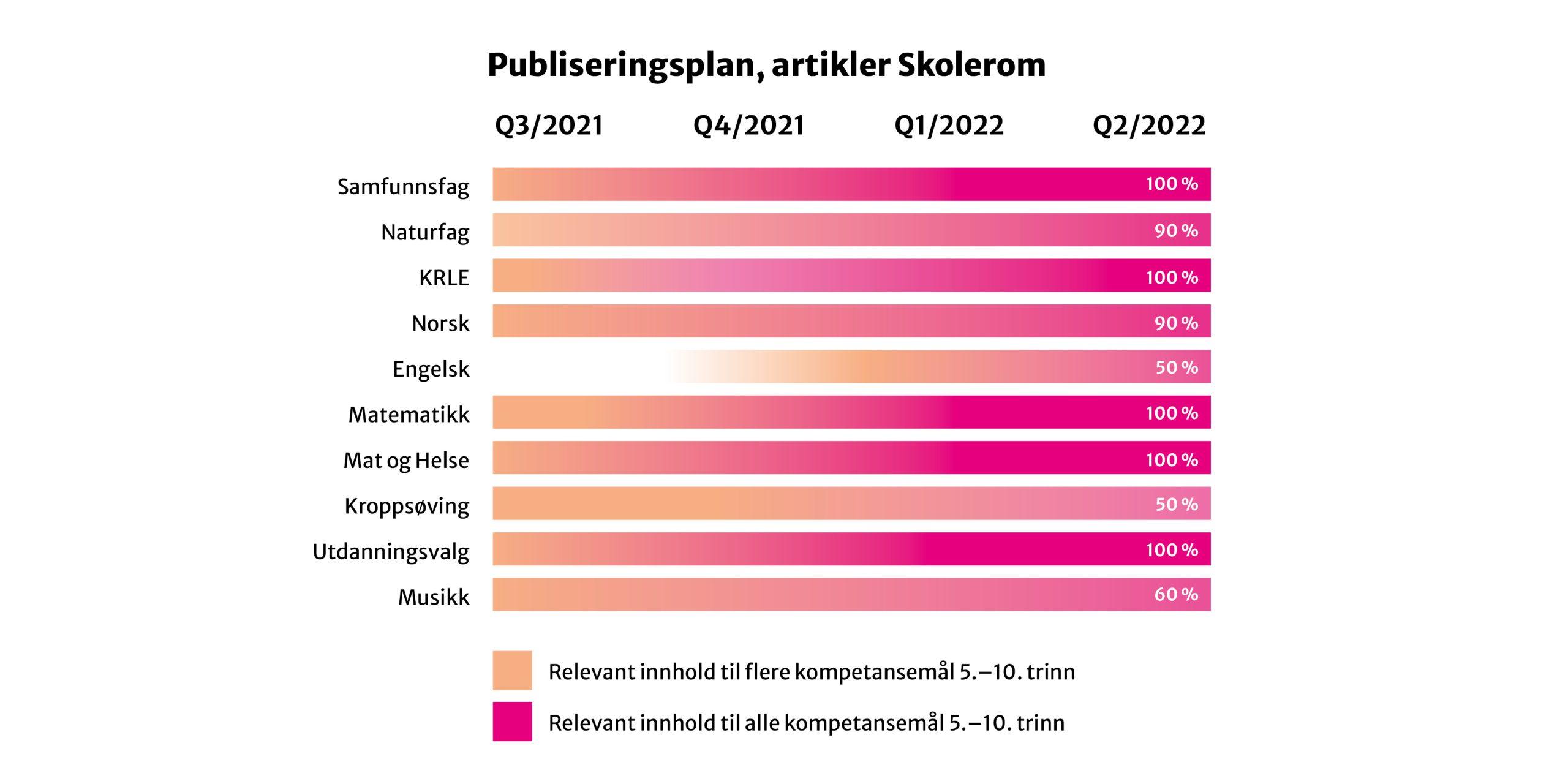 Tabell over publiseringsplan de ulike fagene for Skolerom.
